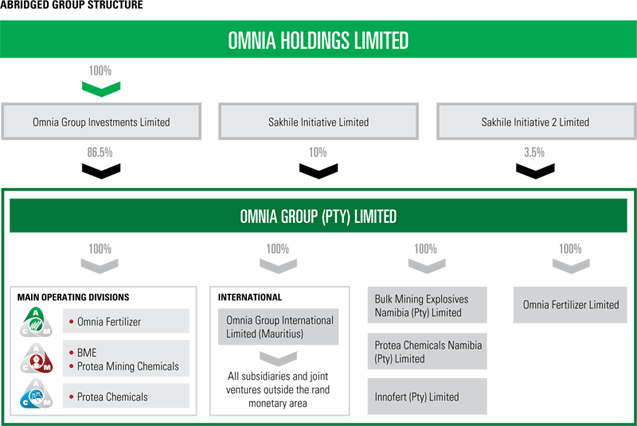 Omnia group structure [graph]