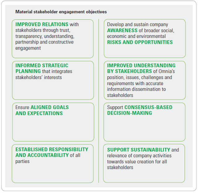 Key stakeholder engagement objectives [graph]